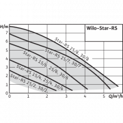 Насос циркуляционный Wilo-Star-RS 25/6 с гайками Хабаровск